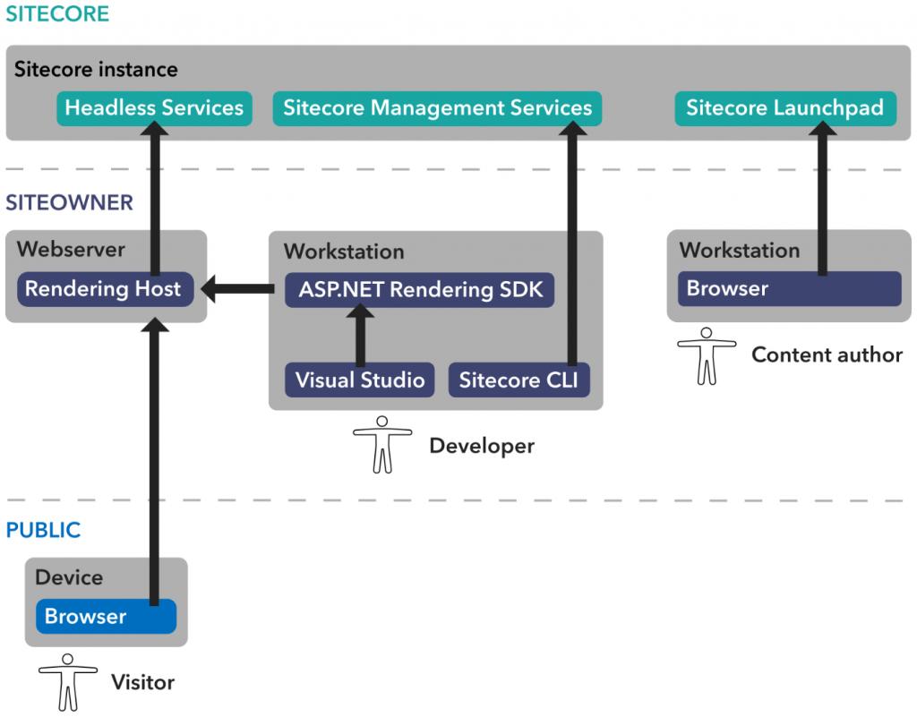 sitecore diagram