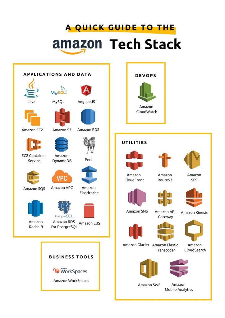 Amazon's tech stack